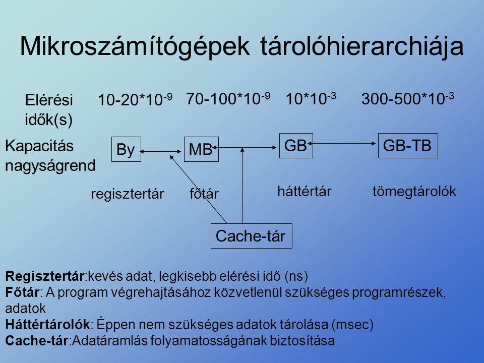 Mikroszámítógépek tárolóhierarchiája Elérési idők(s) 10-20*10 -9 70-100*10 -9 10*10 -3 300-500*10 -3 Kapacitás nagyságrend ByMB GBGB-TB regisztertárfő