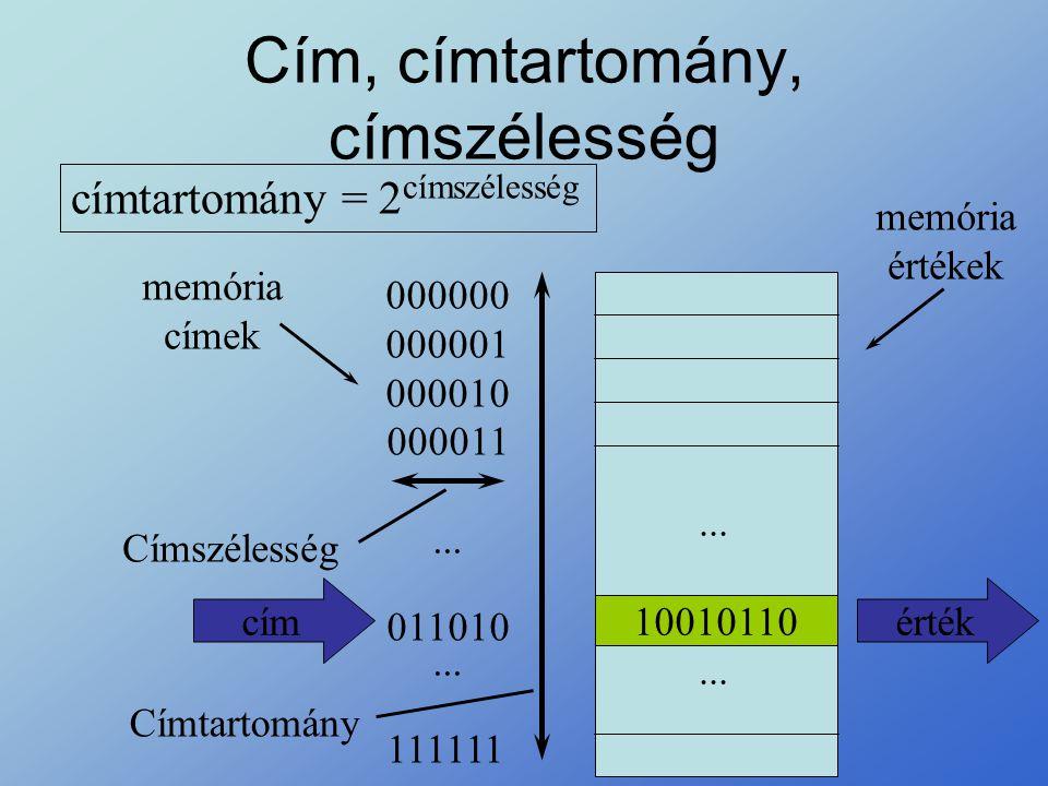 Cím, címtartomány, címszélesség Címtartomány Címszélesség 10010110 000000 000001 000010 000011 111111 011010 memória címek memória értékek... címérték