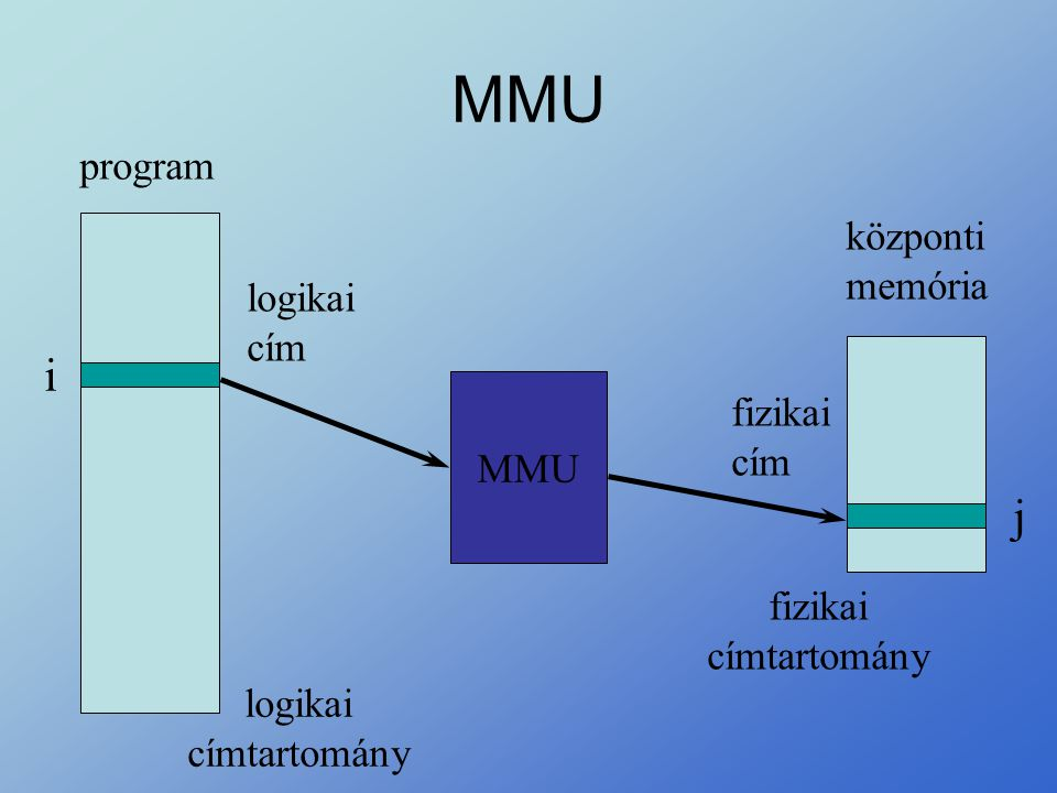 MMU logikai cím fizikai cím központi memória program MMU i j logikai címtartomány fizikai címtartomány