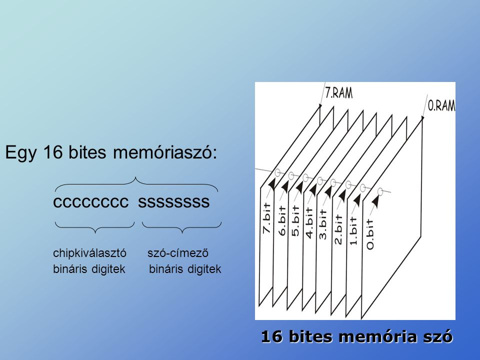 Egy 16 bites memóriaszó: cccccccc ssssssss chipkiválasztó szó-címező bináris digitekbináris digitek 16 bites memória szó
