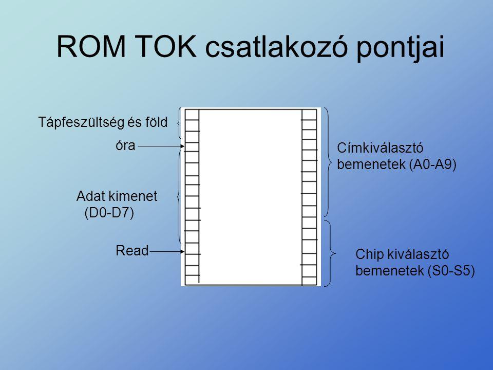 ROM TOK csatlakozó pontjai Címkiválasztó bemenetek (A0-A9) Chip kiválasztó bemenetek (S0-S5) Tápfeszültség és föld Adat kimenet (D0-D7) óra Read