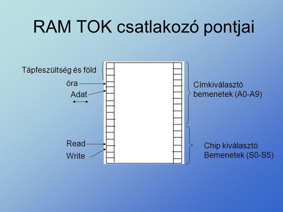 RAM TOK csatlakozó pontjai Címkiválasztó bemenetek (A0-A9) Chip kiválasztó Bemenetek (S0-S5) Tápfeszültség és föld Adat óra Read Write
