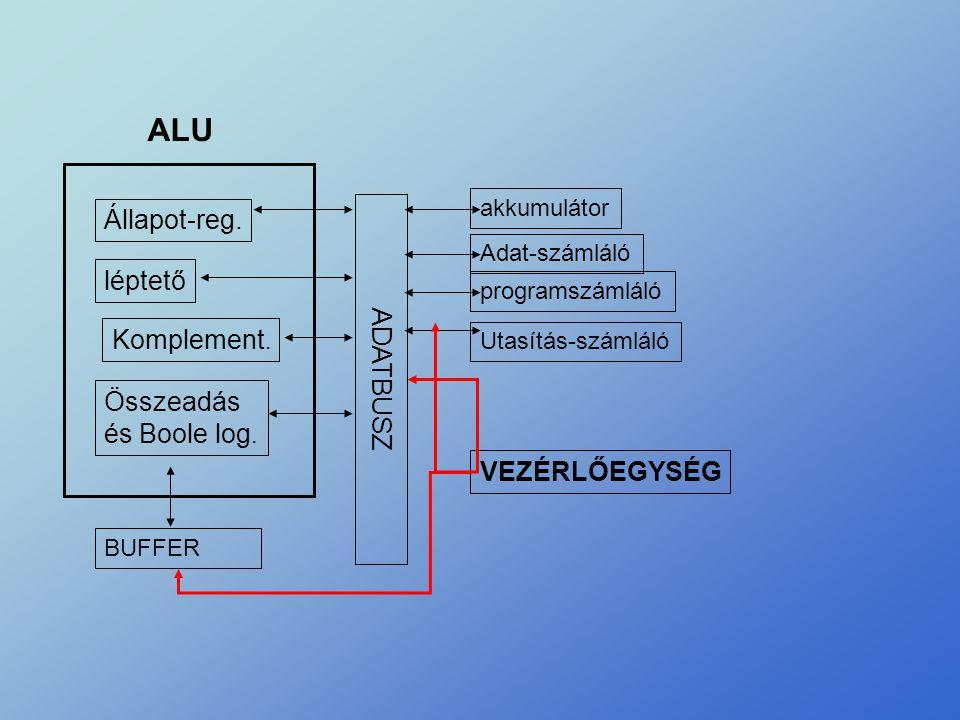 Állapot-reg. léptető Komplement. Összeadás és Boole log. ALU BUFFER ADATBUSZ akkumulátor Adat-számláló programszámláló Utasítás-számláló VEZÉRLŐEGYSÉG