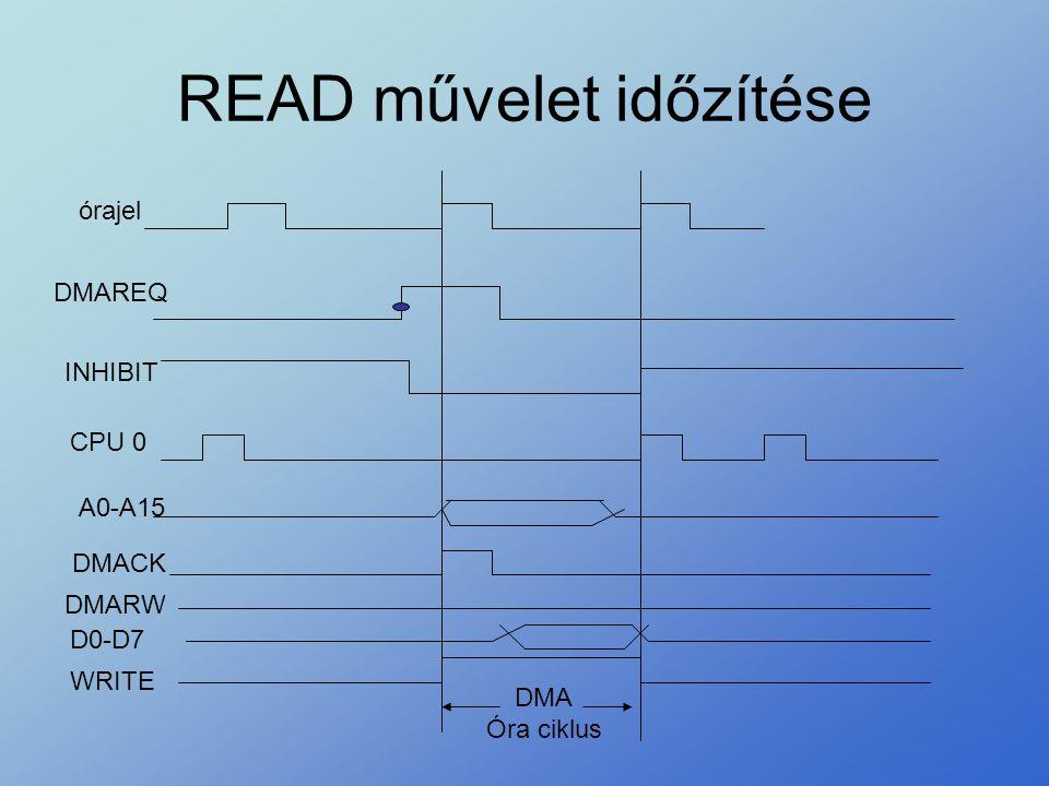 READ művelet időzítése DMAREQ INHIBIT CPU 0 DMACK A0-A15 DMARW D0-D7 WRITE DMA Óra ciklus órajel