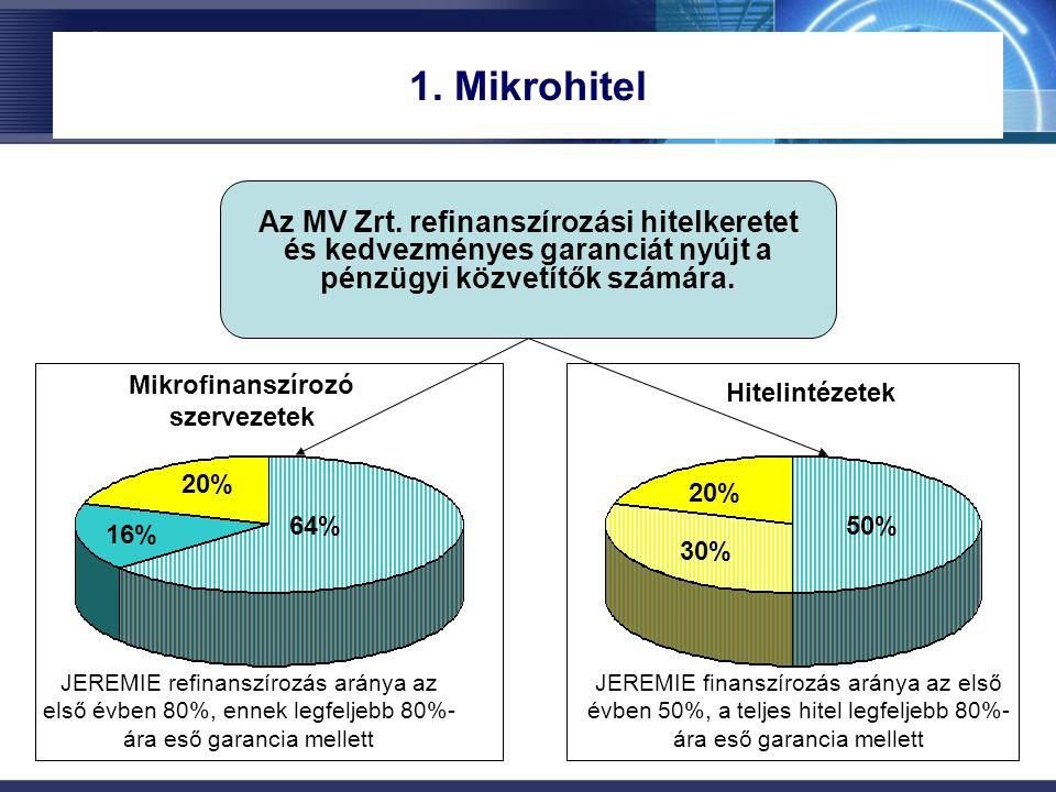 1. Mikrohitel Az MV Zrt. refinanszírozási hitelkeretet és kedvezményes garanciát nyújt a pénzügyi közvetítők számára. JEREMIE refinanszírozás aránya a