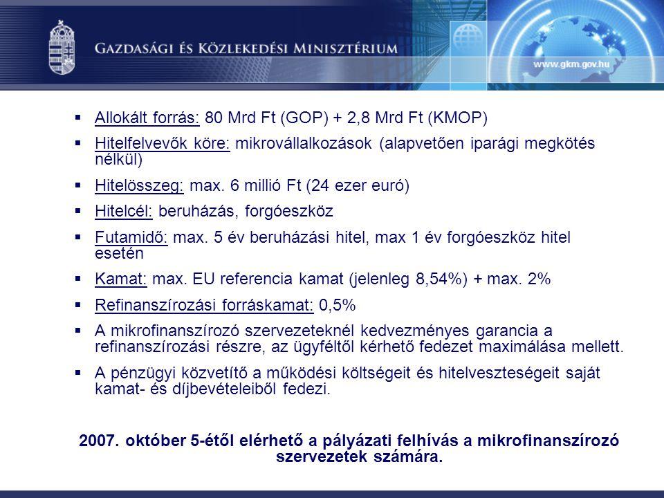  Allokált forrás: 80 Mrd Ft (GOP) + 2,8 Mrd Ft (KMOP)  Hitelfelvevők köre: mikrovállalkozások (alapvetően iparági megkötés nélkül)  Hitelösszeg: ma