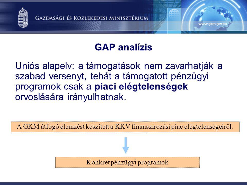 A KKV-k finanszírozási helyzete (A GAP analízis megállapításai)  A magyar vállalkozások mintegy 80%-a banki hitel nélkül gazdálkodik, míg a fejlett EU-tagállamokban ez az arány 15-20%.