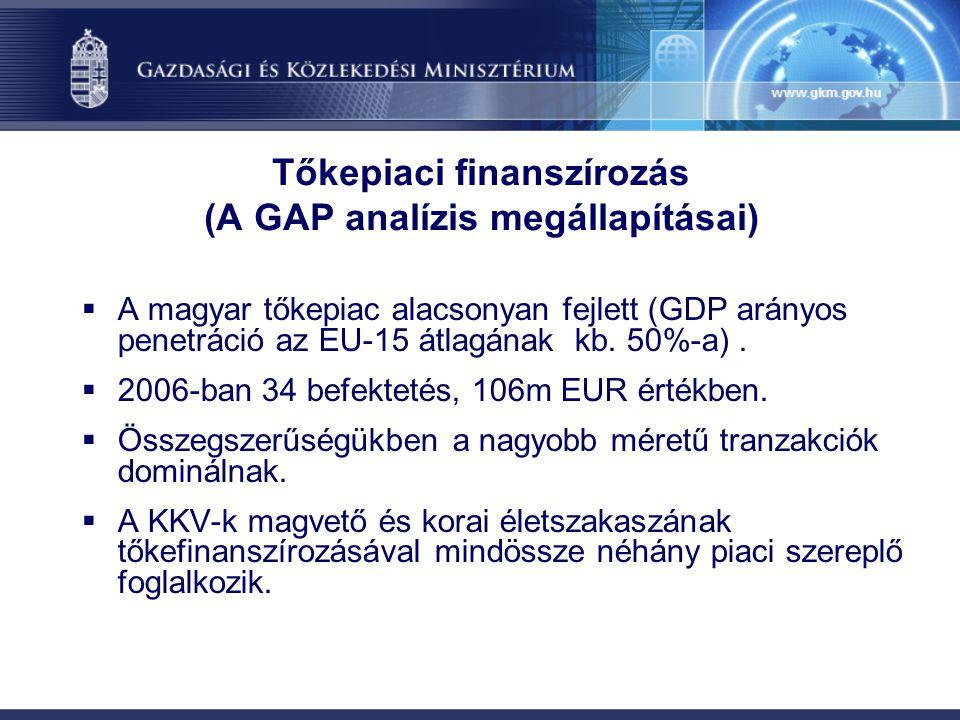 Az innovatív kis- és középvállalkozások finanszírozása A GAP analízis által meghatározott beavatkozási területek a KKV-ék finanszírozásában Fázisok ötletcégalapítás piacra lépésnövekedés piac előtti (pre-seed) magvető (seed) induló tőke (start-up) növekedési tőke Hitel- finan- szírozás Tőke- finan- szírozás személyhez kötődő hitel mikrohitel magvető- és induló fázist finanszírozó tőkealapok korai és a növekedési fázist finanszírozó tőkealapok Finan- szírozás Támogatott hitelprogram KKV bankhitelek Támogatott garancia érett szakasz kiváltási tőke, felvásárlás kiváltási és felvásárlási tőkealapok Támogatott tőkeprogramok