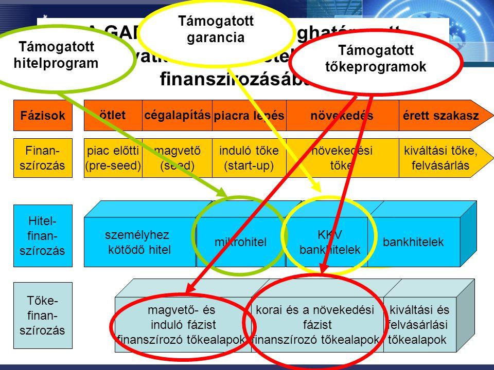 Az innovatív kis- és középvállalkozások finanszírozása A GAP analízis által meghatározott beavatkozási területek a KKV-ék finanszírozásában Fázisok öt