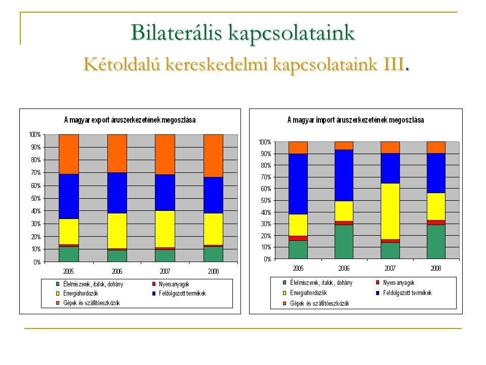 Bilaterális kapcsolataink A magyar tőke jelenléte érdemivé vált  A magyar befektetések értéke öt év alatt több mint ötszörösére nőtt és meghaladja a 2,1 Mrd EUR-t.