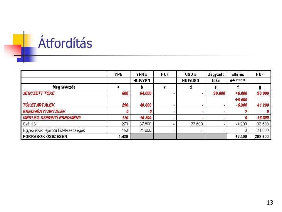 12 Alkalmazandó árfolyam YPN összeg x (140 (HUF/YPN)) Alkalmazandó árfolyam USD összeg x (240 (HUF/USD))