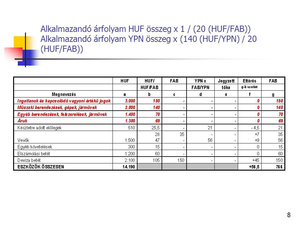 7 Fordítsa át a következő kiemelt mérlegsorokat FAB-ra. Jegybanki árfolyamok, 20 Ft/FAB, 140 Ft/YPN, a cégbírósági jegyzett tőke 300.000 FAB lesz.
