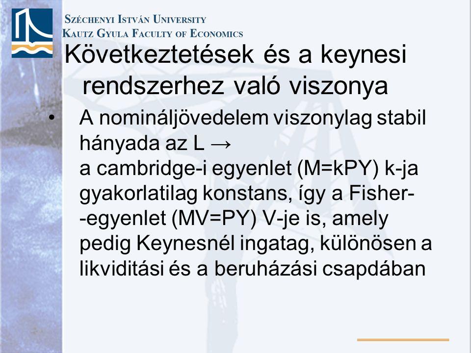 Következtetések és a keynesi rendszerhez való viszonya •A nomináljövedelem viszonylag stabil hányada az L → a cambridge-i egyenlet (M=kPY) k-ja gyakorlatilag konstans, így a Fisher- -egyenlet (MV=PY) V-je is, amely pedig Keynesnél ingatag, különösen a likviditási és a beruházási csapdában