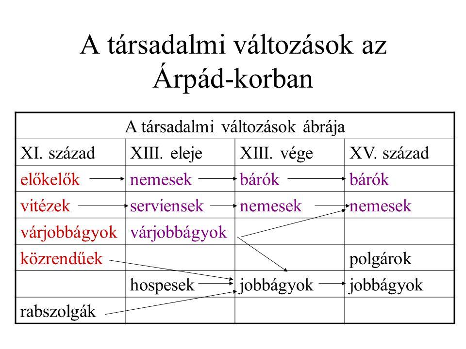 A társadalmi változások az Árpád-korban A társadalmi változások ábrája XI.