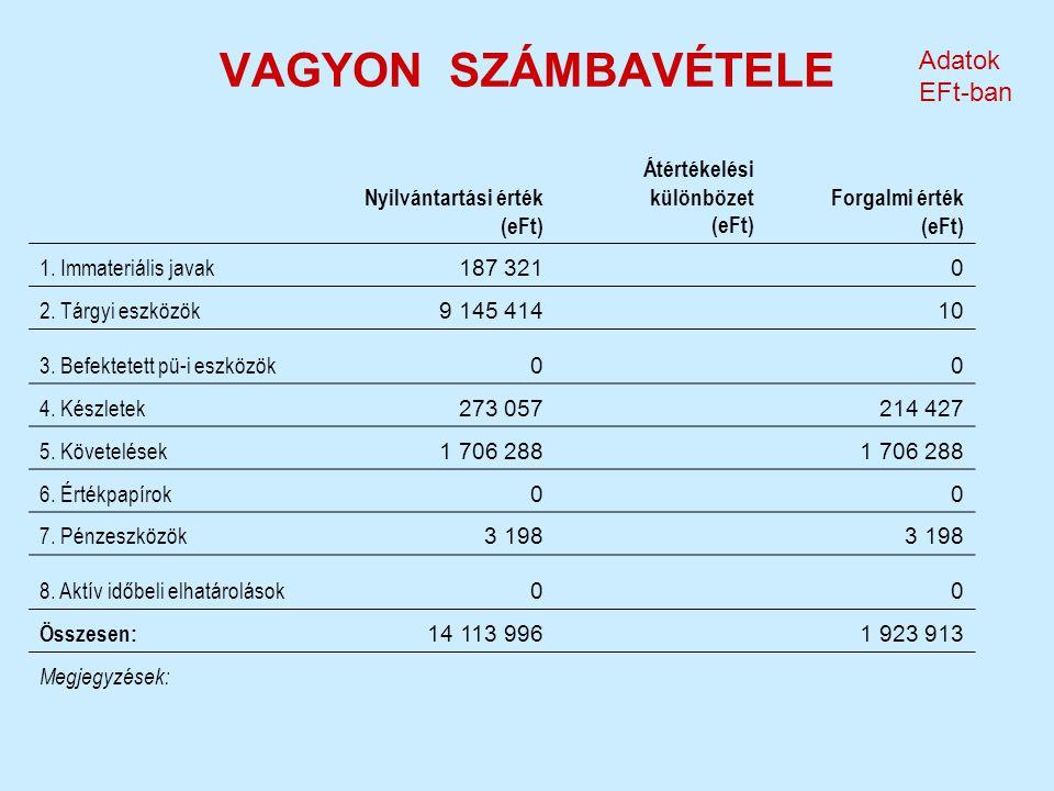VAGYON SZÁMBAVÉTELE Adatok EFt-ban Nyilvántartási érték (eFt) Átértékelési különbözet (eFt) Forgalmi érték (eFt) 1. Immateriális javak 187 3210 2. Tár