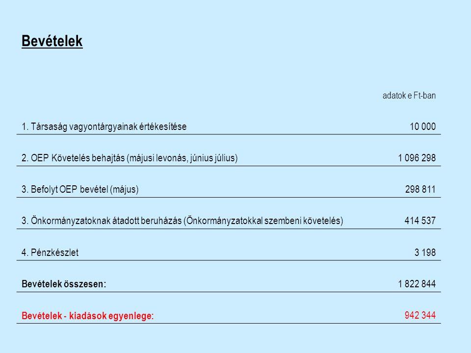 Bevételek adatok e Ft-ban 1. Társaság vagyontárgyainak értékesítése 10 000 2. OEP Követelés behajtás (májusi levonás, június július)1 096 298 3. Befol