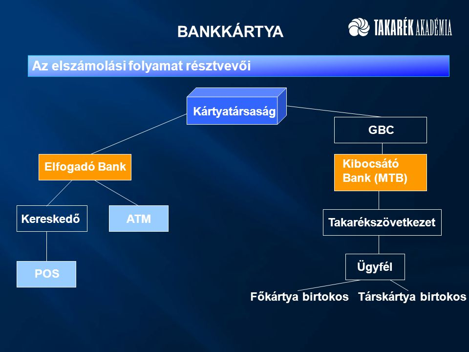 BANKKÁRTYA Kártyatársaság Elfogadó Bank ATM Takarékszövetkezet Ügyfél GBC Kibocsátó Bank (MTB) Kereskedő POS Az elszámolási folyamat résztvevői Társkártya birtokosFőkártya birtokos ATM