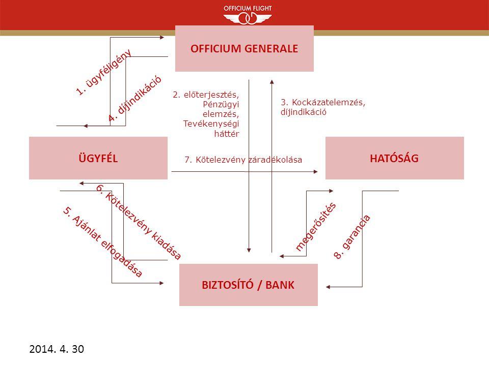 OFFICIUM GENERALE ÜGYFÉL BIZTOSÍTÓ / BANK HATÓSÁG 2.