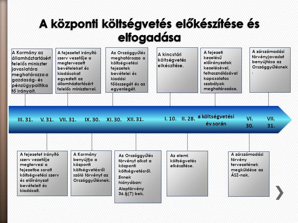 XII. 31. I. 10.II. 28. a költségvetési év során VI. 30. A Kormány az államháztartásért felelős miniszter javaslatára meghatározza a gazdaság- és pénzü
