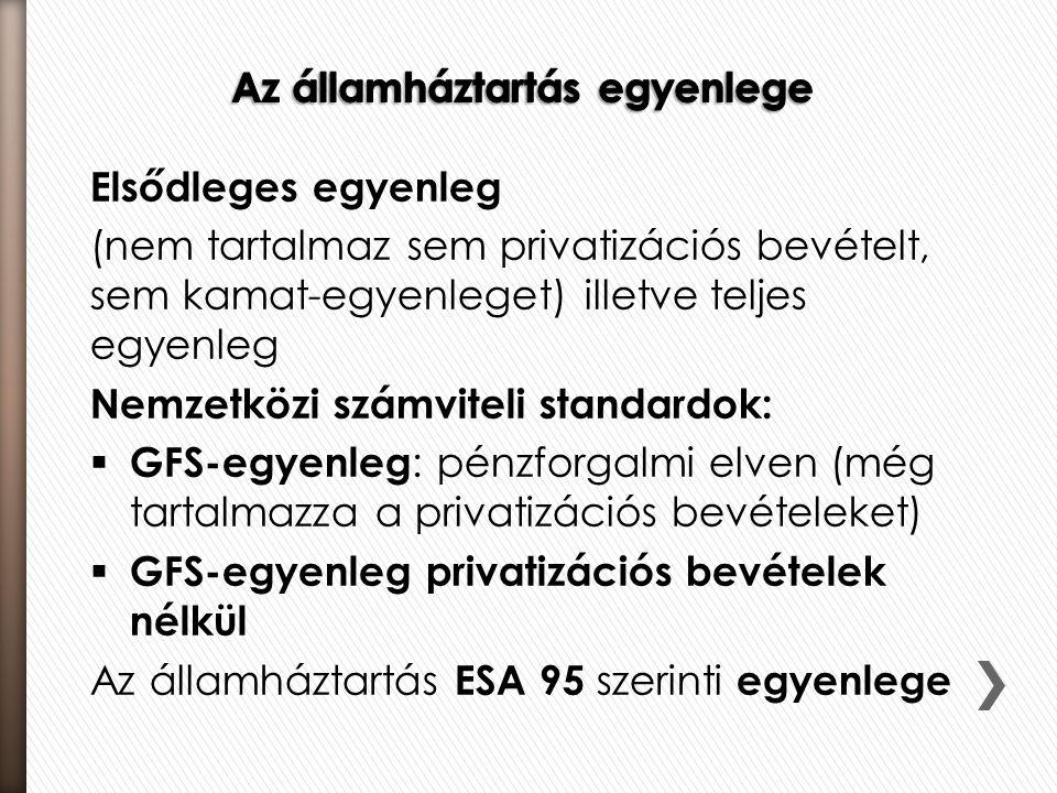 Elsődleges egyenleg (nem tartalmaz sem privatizációs bevételt, sem kamat-egyenleget) illetve teljes egyenleg Nemzetközi számviteli standardok:  GFS-e