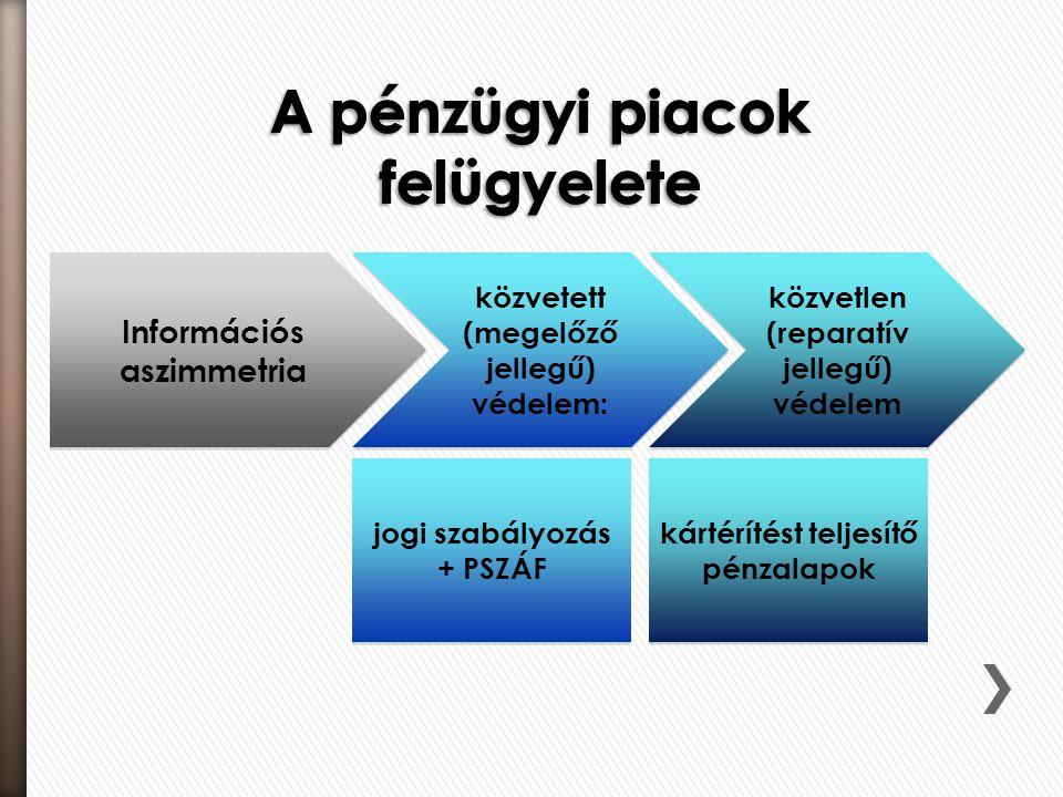 Információs aszimmetria közvetett (megelőző jellegű) védelem: közvetlen (reparatív jellegű) védelem jogi szabályozás + PSZÁF kártérítést teljesítő pén