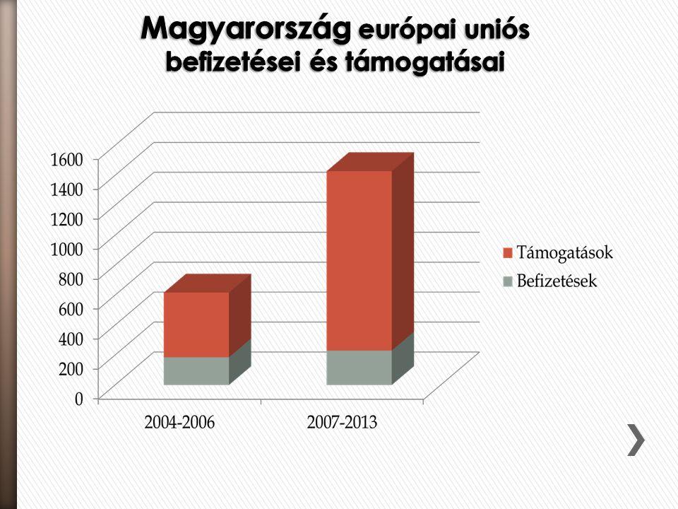 Forma: • az Európai Unió költségvetése 7 évre szóló költségvetési keret, amelyről az Eu-rópai Tanács dönt • a hétéves adatok alapján éves költségve-tés készül, amelyről a Bizottság, a Tanács és a Parlament évente dönt Bevételek: • közös bevételekre épül, • az Európai Unió GDP-jének alig több, mint 1 %-át osztja újra.