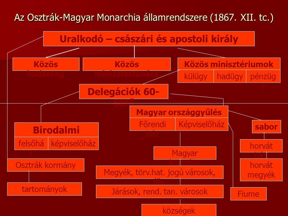 Az Osztrák-Magyar Monarchia államrendszere (1867. XII. tc.) Uralkodó – császári és apostoli király Közös hadsereg Közös minisztertanács Közös miniszté