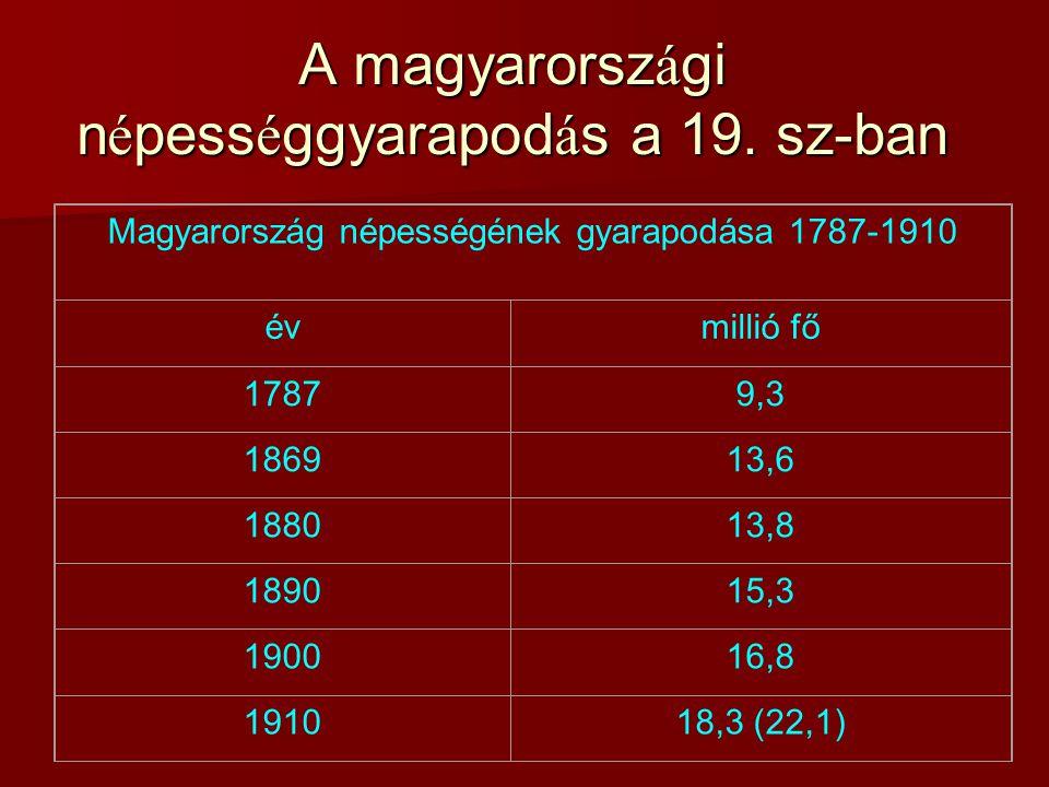 A magyarorsz á gi n é pess é ggyarapod á s a 19. sz-ban Magyarország népességének gyarapodása 1787-1910 évmillió fő 17879,3 186913,6 188013,8 189015,3