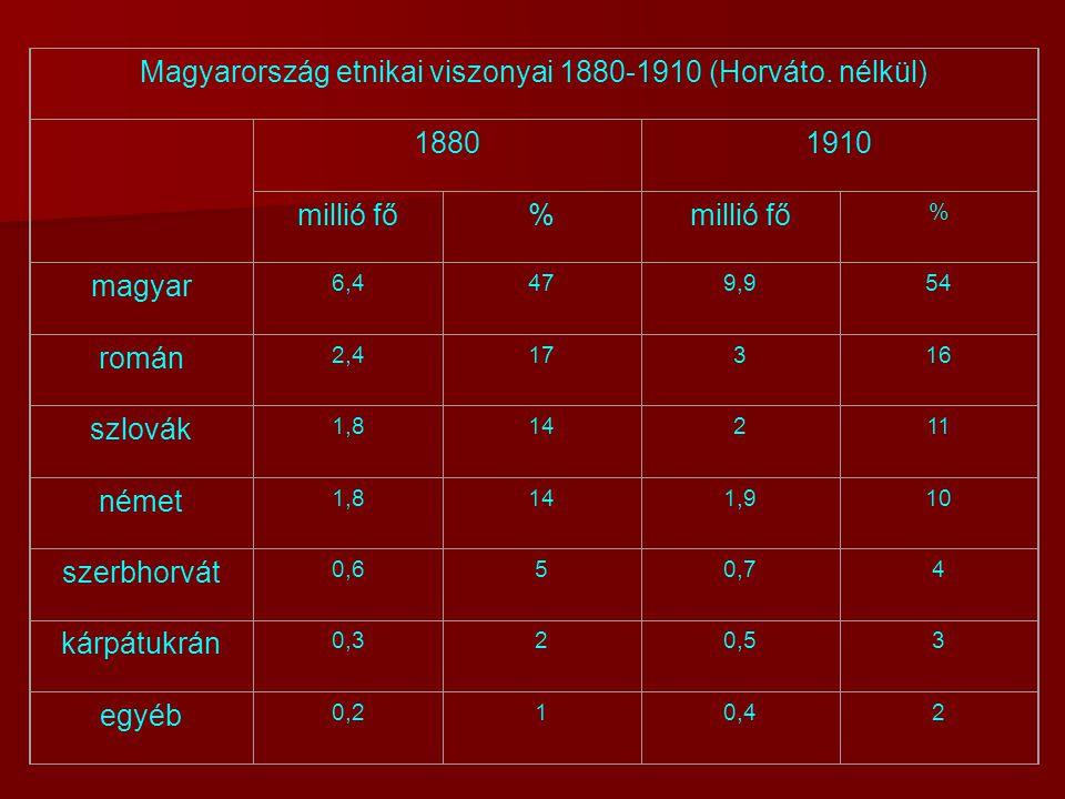 Magyarország etnikai viszonyai 1880-1910 (Horváto. nélkül) 18801910 millió fő% % magyar 6,4479,954 román 2,417316 szlovák 1,814211 német 1,8141,910 sz