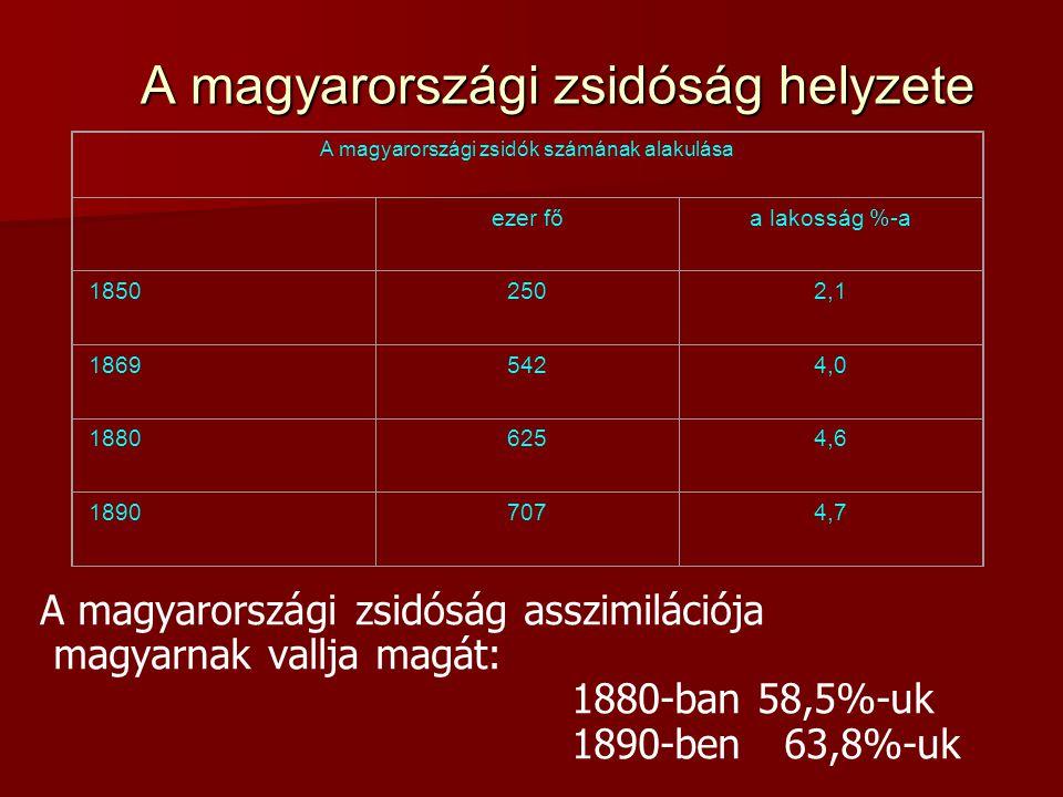 A magyarországi zsidóság helyzete A magyarországi zsidóság asszimilációja magyarnak vallja magát: 1880-ban 58,5%-uk 1890-ben 63,8%-uk A magyarországi