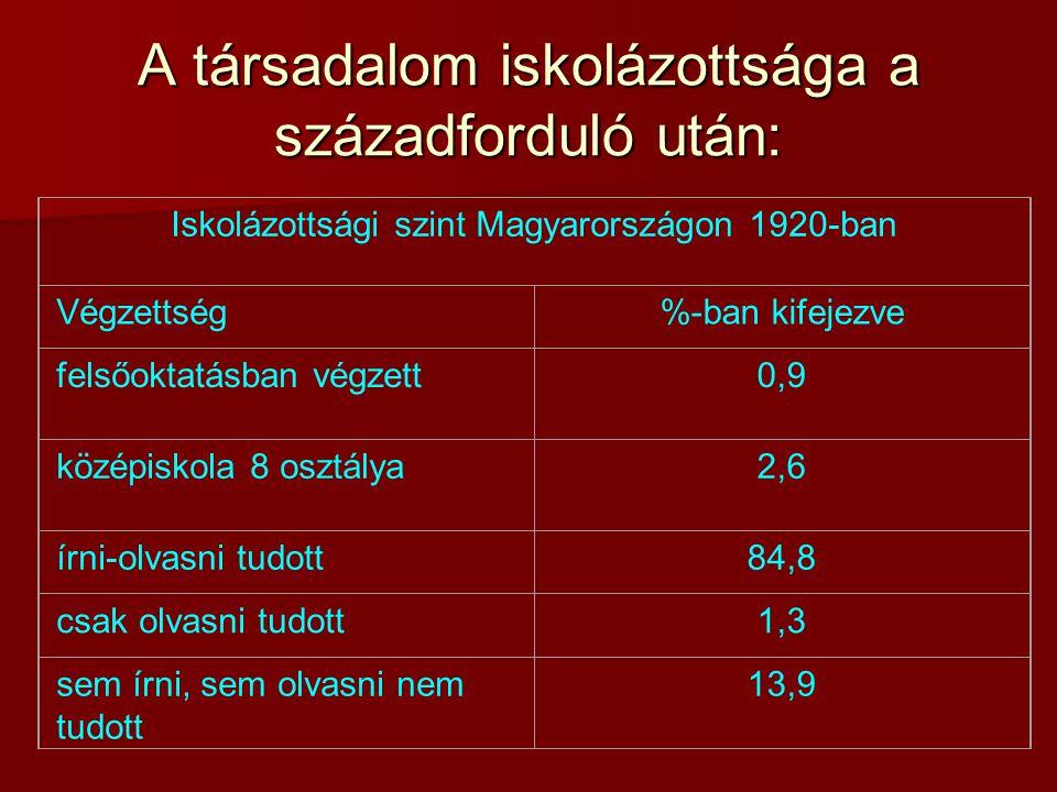 A társadalom iskolázottsága a századforduló után: Iskolázottsági szint Magyarországon 1920-ban Végzettség%-ban kifejezve felsőoktatásban végzett0,9 középiskola 8 osztálya2,6 írni-olvasni tudott84,8 csak olvasni tudott1,3 sem írni, sem olvasni nem tudott 13,9