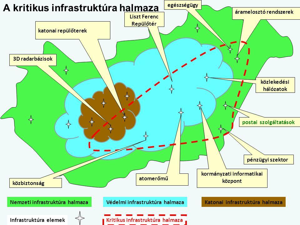 A kritikus infrastruktúra halmaza Nemzeti infrastruktúra halmazaVédelmi infrastruktúra halmazaKatonai infrastruktúra halmaza áramelosztó rendszerek at