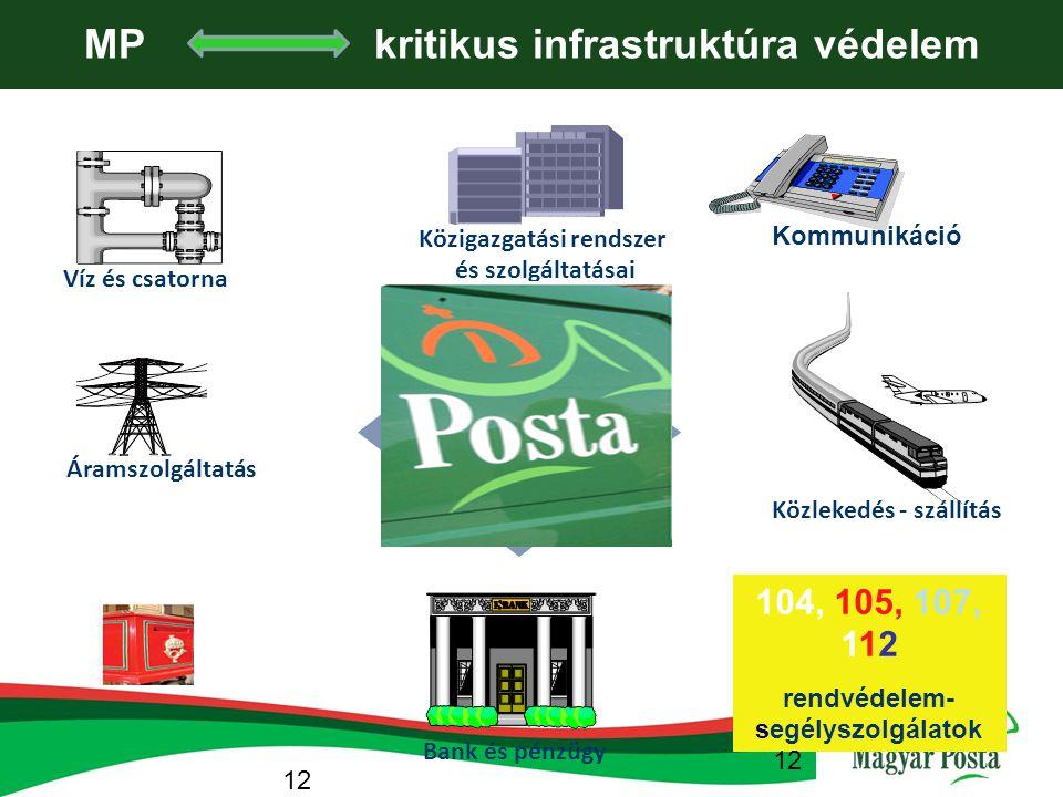 Közigazgatási rendszer és szolgáltatásai Kommunikáció Közlekedés - szállítás Víz és csatorna Bank és pénzügy 104, 105, 107, 112 rendvédelem- segélyszo