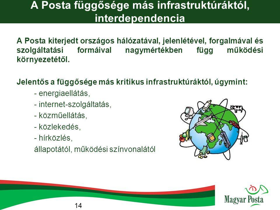 A Posta függősége más infrastruktúráktól, interdependencia A Posta kiterjedt országos hálózatával, jelenlétével, forgalmával és szolgáltatási formáiva