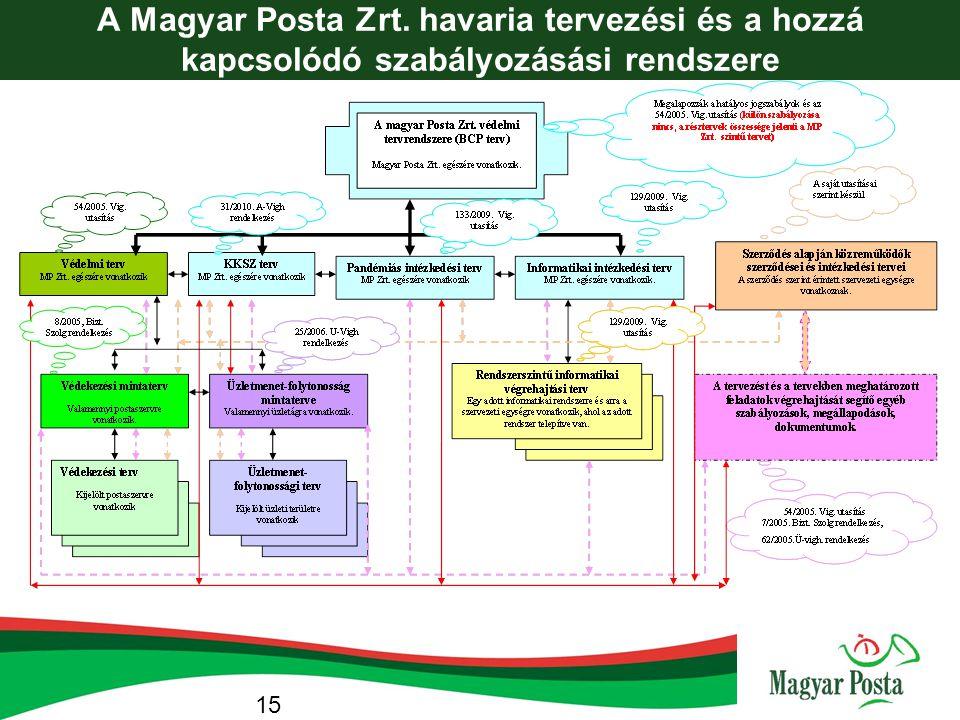 A Magyar Posta Zrt. havaria tervezési és a hozzá kapcsolódó szabályozásási rendszere 15
