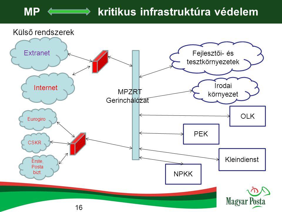MP kritikus infrastruktúra védelem Internet Extranet CSKR Erste, Posta bizt. Eurogiro PEK OLK Fejlesztői- és tesztkörnyezetek MPZRT Gerinchálózat Klei