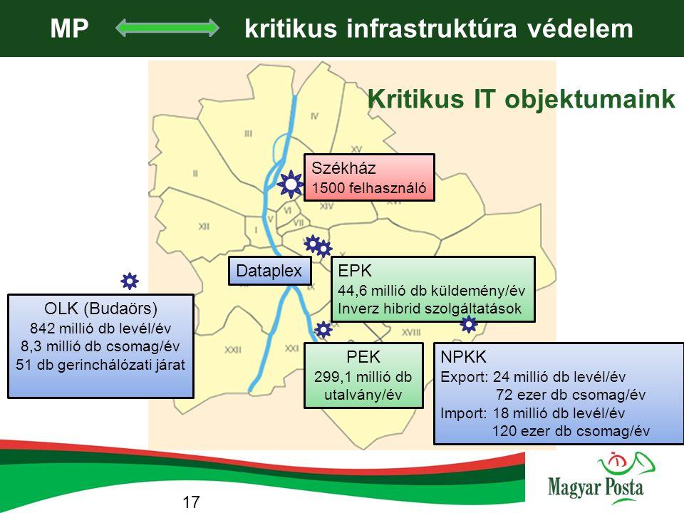 MP kritikus infrastruktúra védelem Székház 1500 felhasználó PEK 299,1 millió db utalvány/év OLK (Budaörs) 842 millió db levél/év 8,3 millió db csomag/