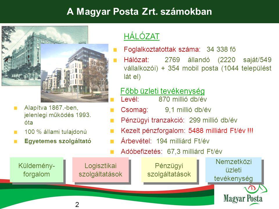 2 A Magyar Posta Zrt. számokban HÁLÓZAT Főbb üzleti tevékenység Küldemény- forgalom Logisztikai szolgáltatások Pénzügyi szolgáltatások Nemzetközi üzle