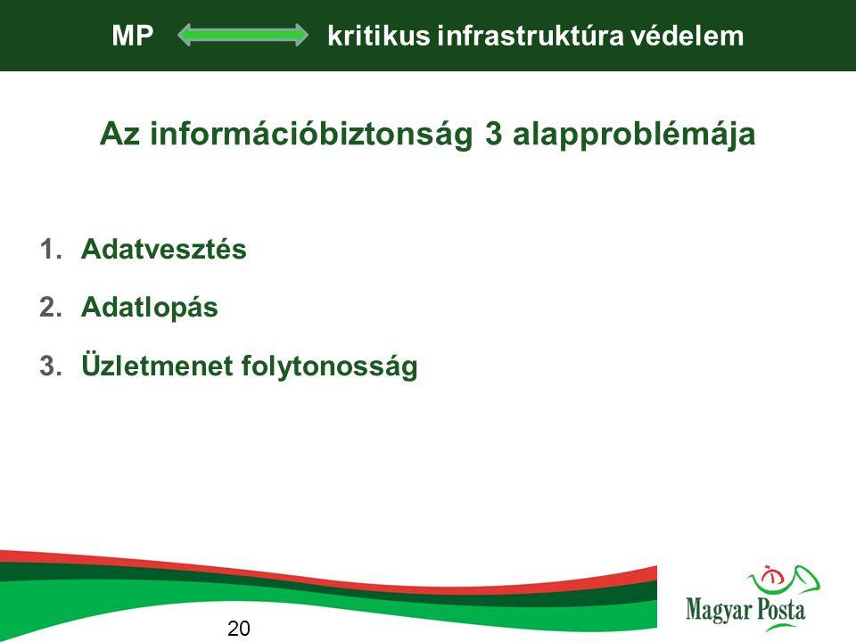 MP kritikus infrastruktúra védelem Az információbiztonság 3 alapproblémája 1.Adatvesztés 2.Adatlopás 3.Üzletmenet folytonosság 20