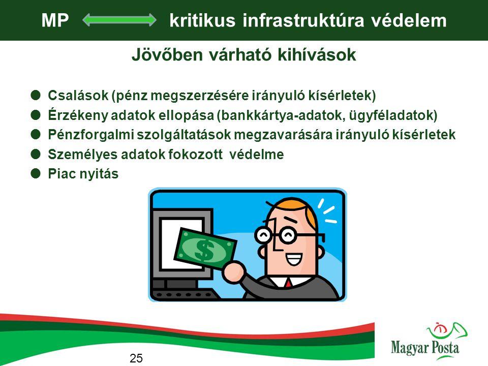 MP kritikus infrastruktúra védelem Jövőben várható kihívások  Csalások (pénz megszerzésére irányuló kísérletek)  Érzékeny adatok ellopása (bankkárty