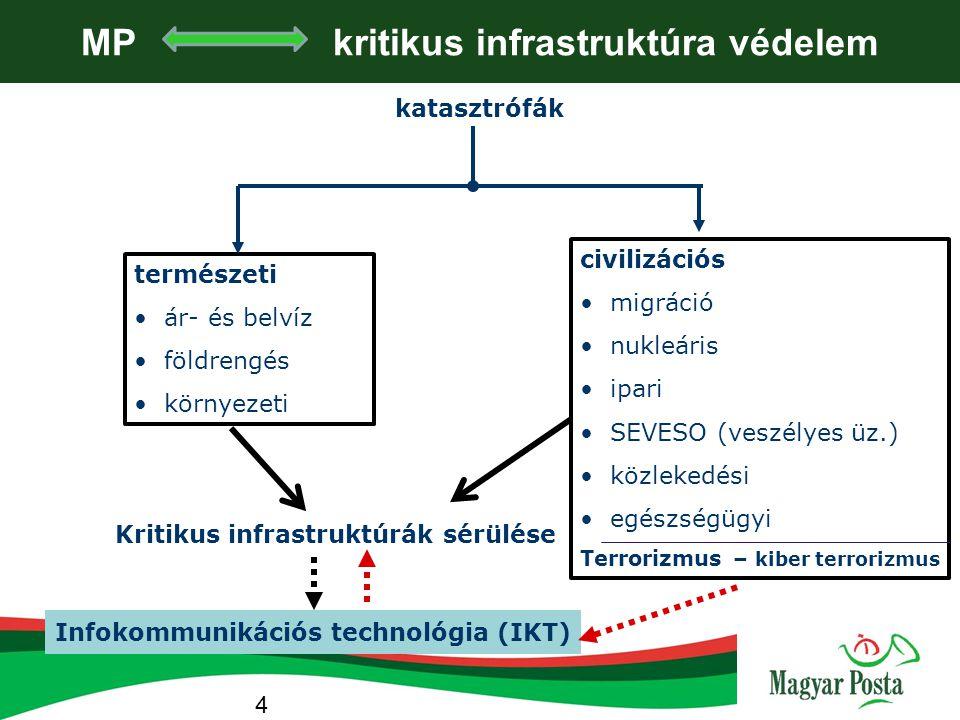 """A terrorizmus """"siker ágazatai infrastruktúra Ismérvei kielégítő pontossággal meghatározhatóak kritikus infrastruktúra Értelmezése koherenssé kezd válni IKT MP és a kritikus infrastr."""