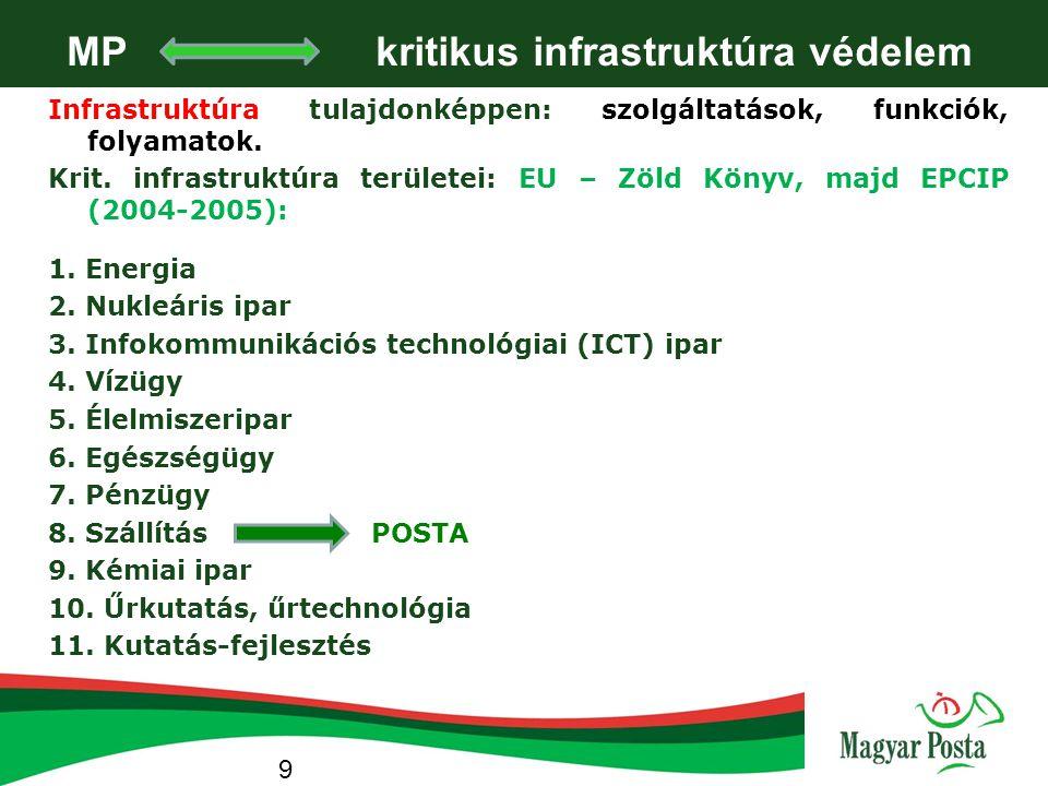 Infrastruktúra tulajdonképpen: szolgáltatások, funkciók, folyamatok. Krit. infrastruktúra területei: EU – Zöld Könyv, majd EPCIP (2004-2005): 1. Energ