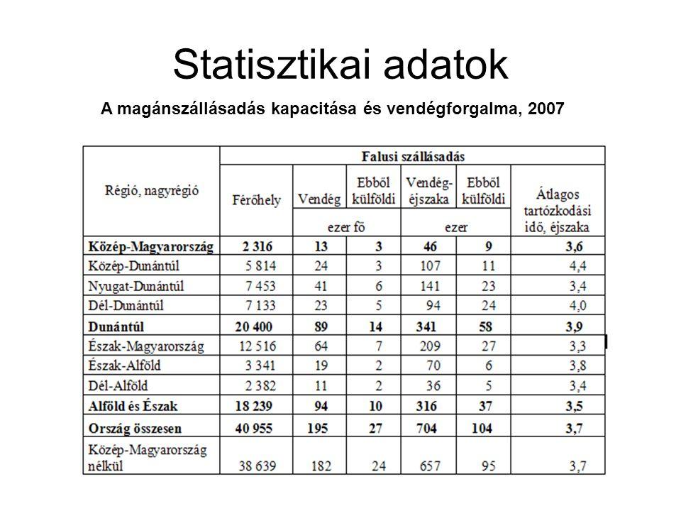Statisztikai adatok A magánszállásadás kapacitása és vendégforgalma, 2007