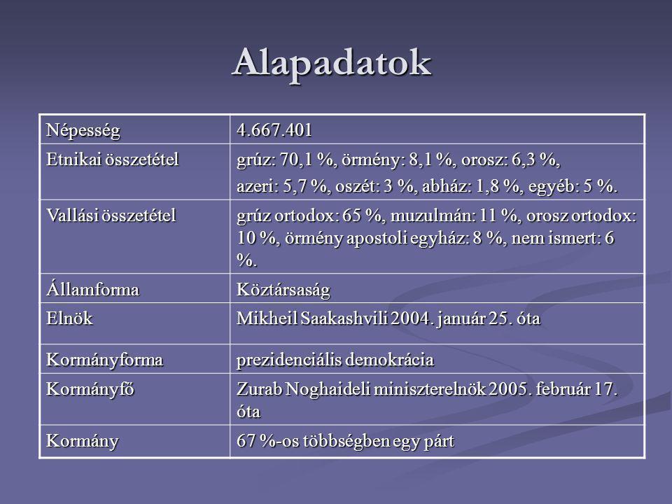 Alapadatok Népesség4.667.401 Etnikai összetétel grúz: 70,1 %, örmény: 8,1 %, orosz: 6,3 %, azeri: 5,7 %, oszét: 3 %, abház: 1,8 %, egyéb: 5 %. Vallási
