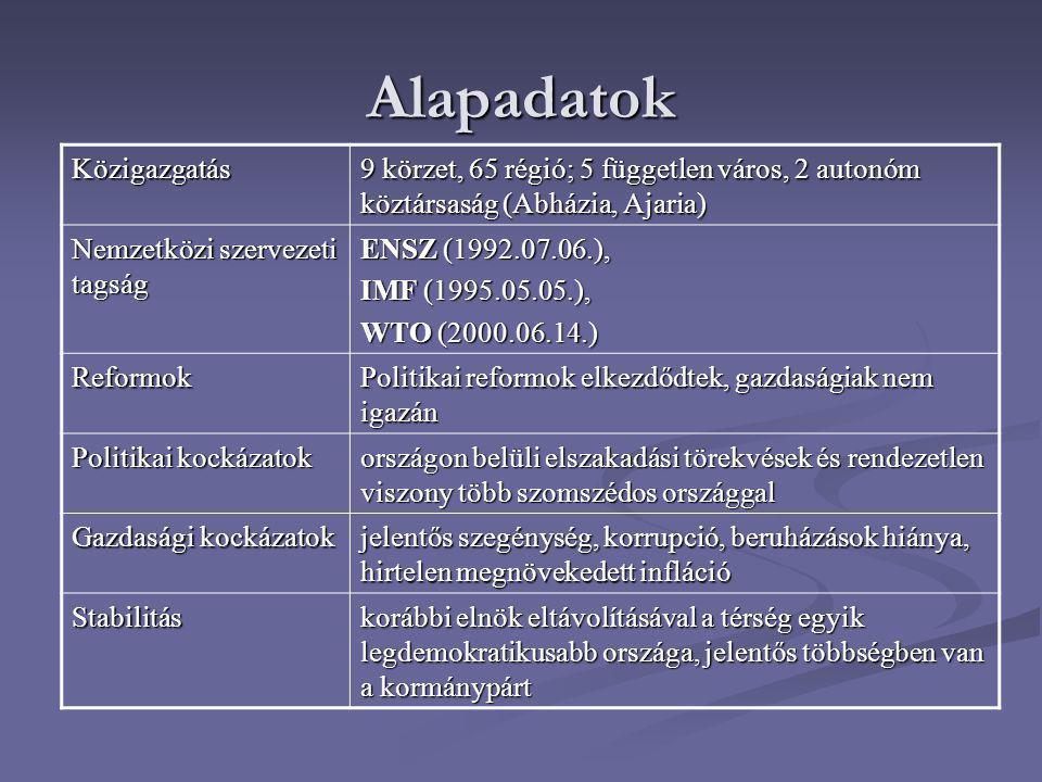 Alapadatok Közigazgatás 9 körzet, 65 régió; 5 független város, 2 autonóm köztársaság (Abházia, Ajaria) Nemzetközi szervezeti tagság ENSZ (1992.07.06.), IMF (1995.05.05.), WTO (2000.06.14.) Reformok Politikai reformok elkezdődtek, gazdaságiak nem igazán Politikai kockázatok országon belüli elszakadási törekvések és rendezetlen viszony több szomszédos országgal Gazdasági kockázatok jelentős szegénység, korrupció, beruházások hiánya, hirtelen megnövekedett infláció Stabilitás korábbi elnök eltávolításával a térség egyik legdemokratikusabb országa, jelentős többségben van a kormánypárt