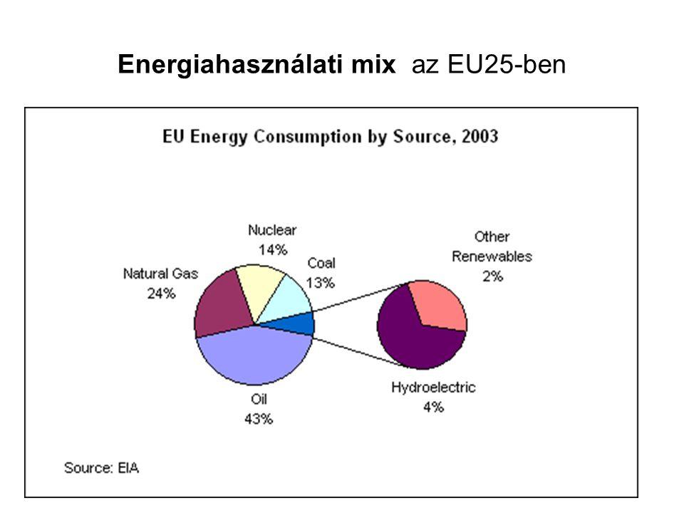 Energiahasználati mix az EU25-ben