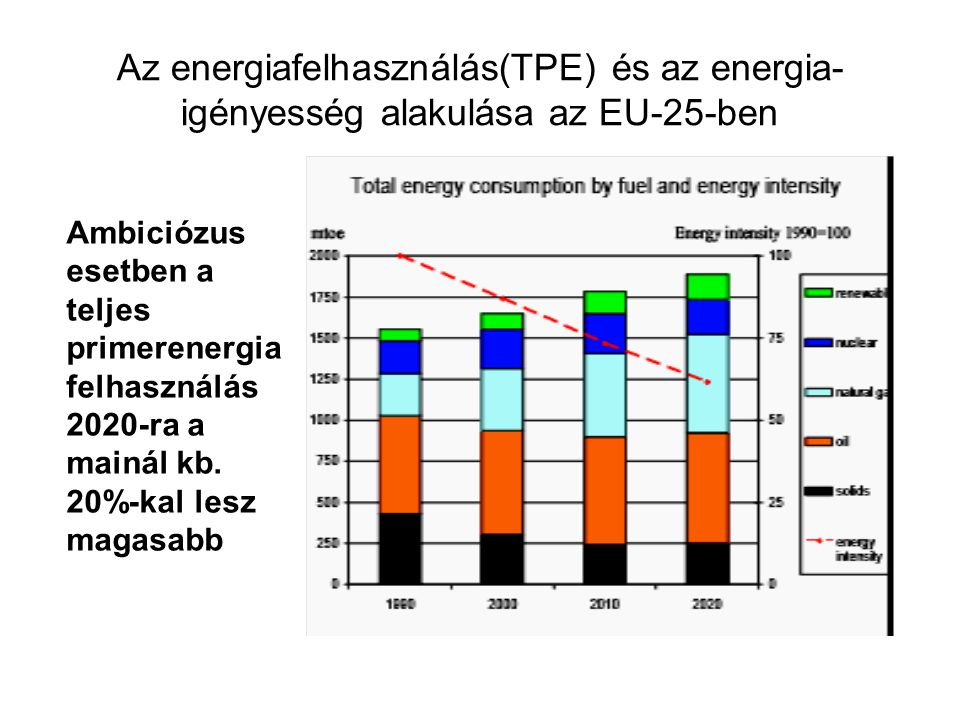Az energiafelhasználás(TPE) és az energia- igényesség alakulása az EU-25-ben Ambiciózus esetben a teljes primerenergia felhasználás 2020-ra a mainál kb.