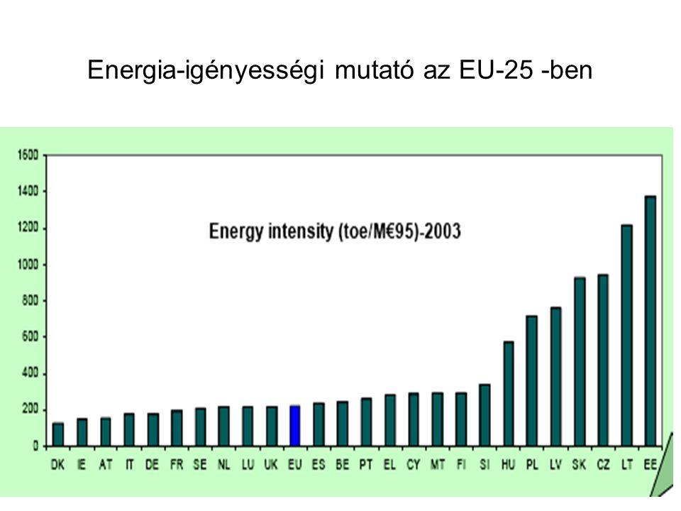 Energia-igényességi mutató az EU-25 -ben