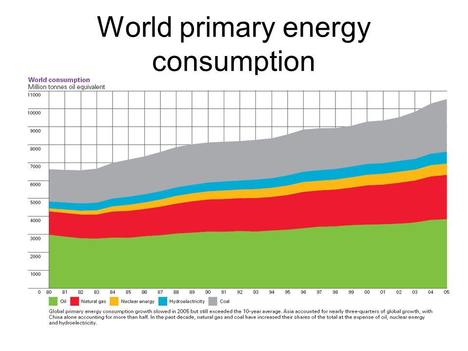 Nemzetközi olajárak $(2005)/hordó Forrás: Dr.