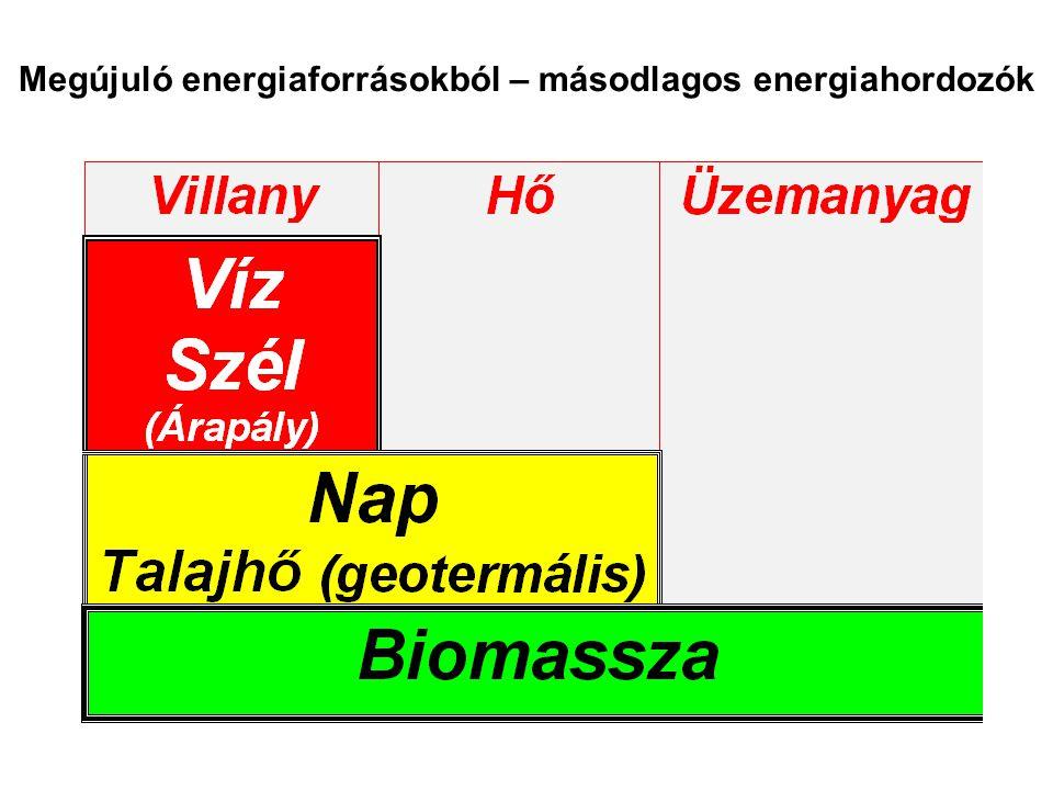 Megújuló energiaforrásokból – másodlagos energiahordozók